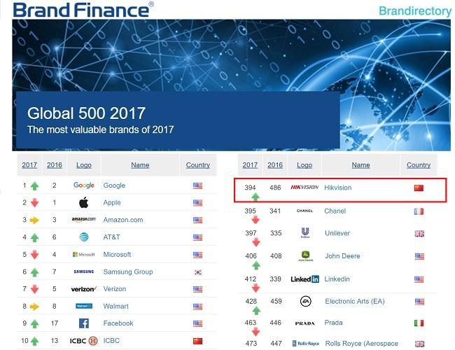 990a647717 Hikvision é eleita pela Brand Finance como uma das 500 maiores marcas mais  valiosas do mundo 2017